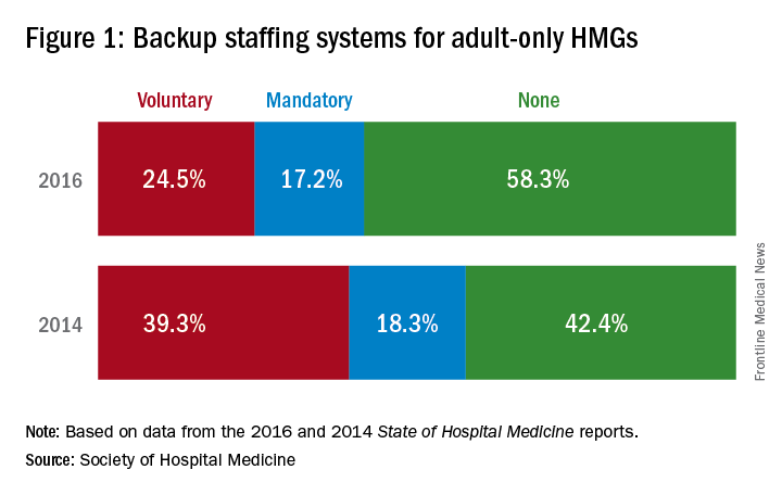 Figure 1: Backup staffing systems for adult-only HMGs