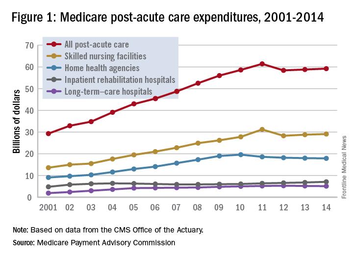 Figure 1: Medicare post-acute care expenditures, 2001-2014