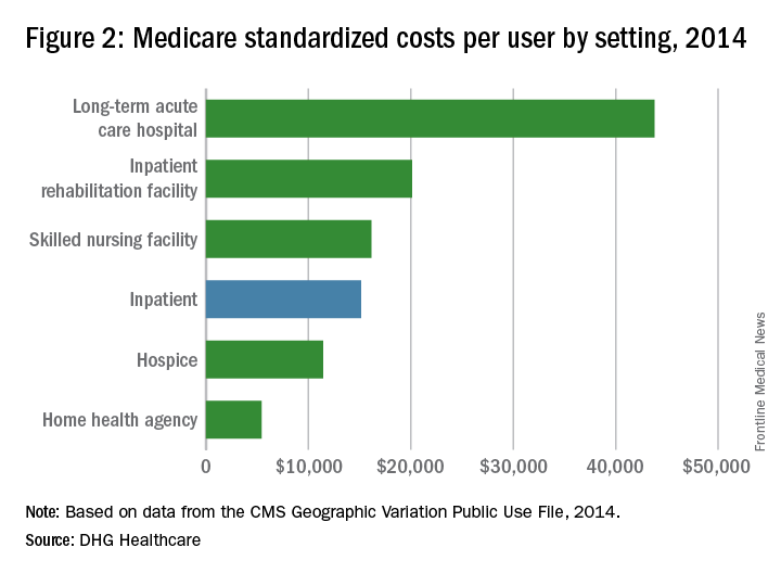 Figure 2: Medicare standardized costs per user by setting, 2014