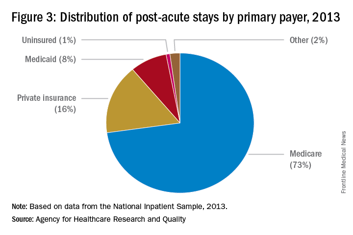 Figure 3: Distribution of post-acute stays by primary payer, 2013