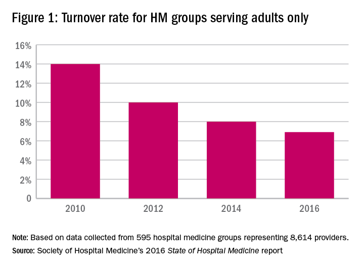 Figure 1: Turnover rate for HM groups serving adults only