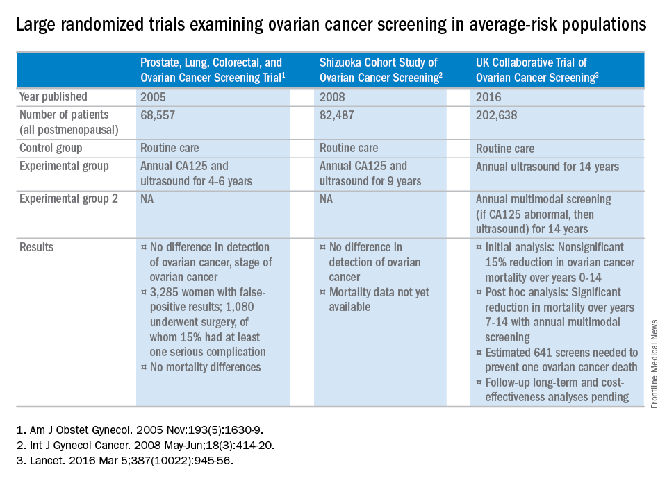 Ovarian Cancer Screening Update Mdedge Obgyn