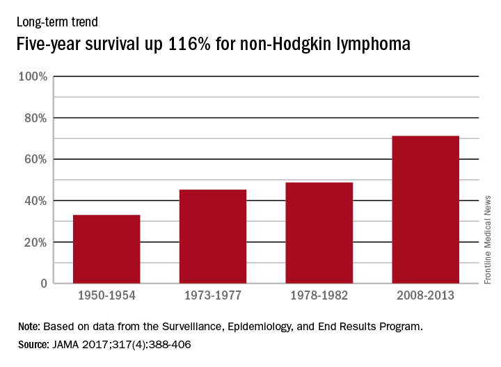 Five-year survival up 116% for non-Hodgkin lymphoma
