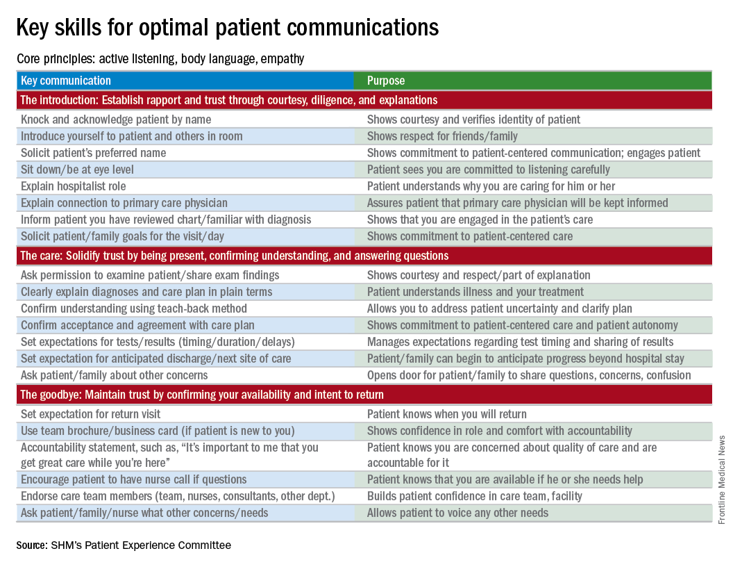 Figure: Key skills for optimal patient communications