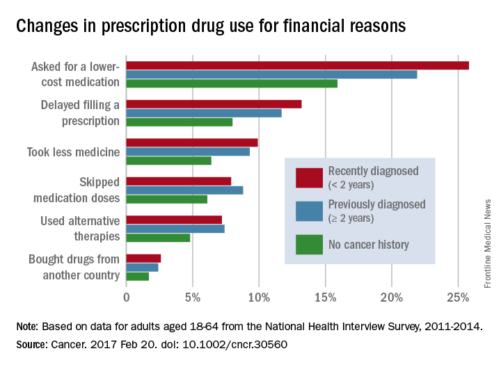 Changes in prescription drug use for financial reasons