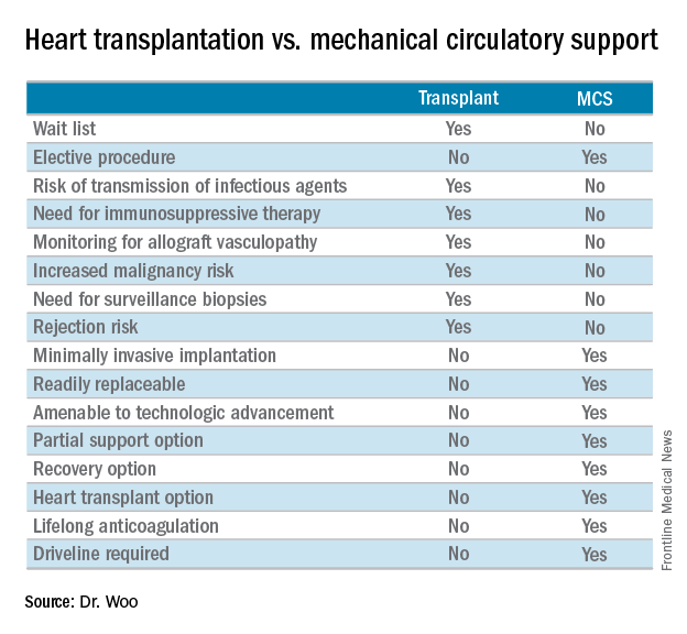 Heart transplantation vs. mechanical circulatory support
