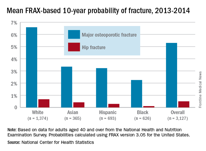 Mean FRAX-based 10-year probability of fracture, 2013-2014
