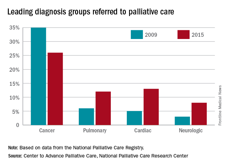 Leading diagnosis groups among referrals to palliative care
