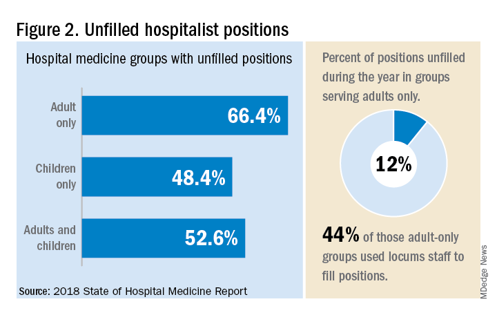 Figure 2. Unfilled hospitalist positions