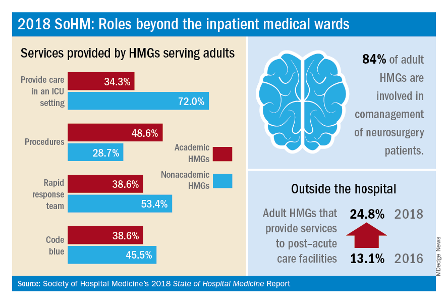 2018 SOHM: Roles beyond the inpatient medical wards