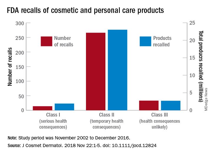 FDA recalls of cosmetic and personal care products