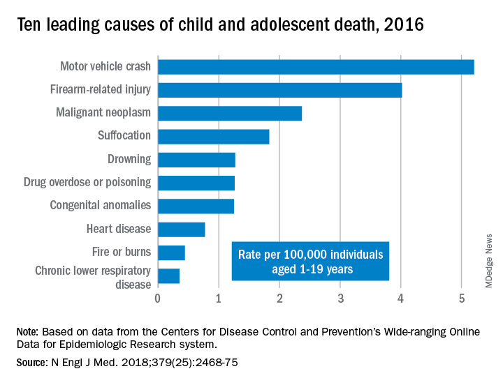 Ten leading causes of child and adolescent death, 2016