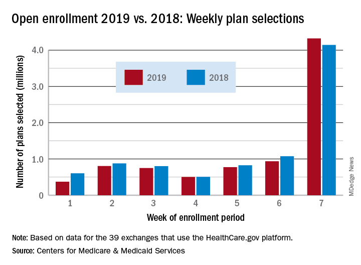 Open enrollment 2019 vs. 2018: Weekly plan selections