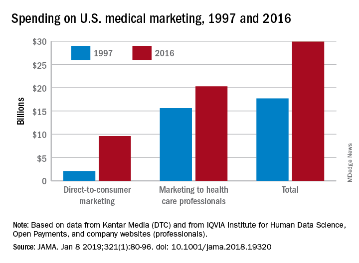 Spending on U.S. medical marketing, 1997 and 2016