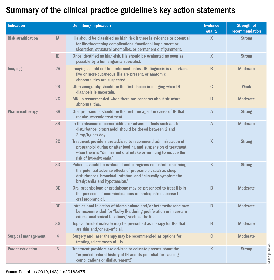 Summary of the clinical practice guideline's key action statements