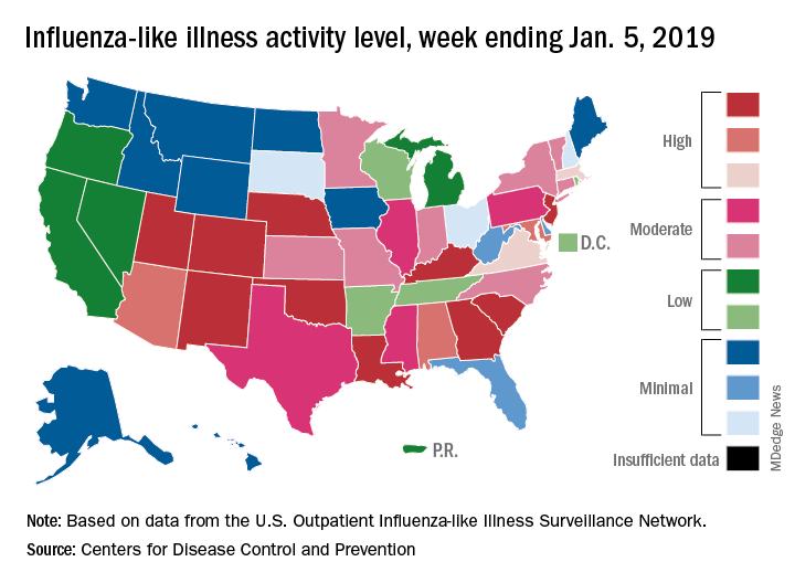Influenza: First week of 2019