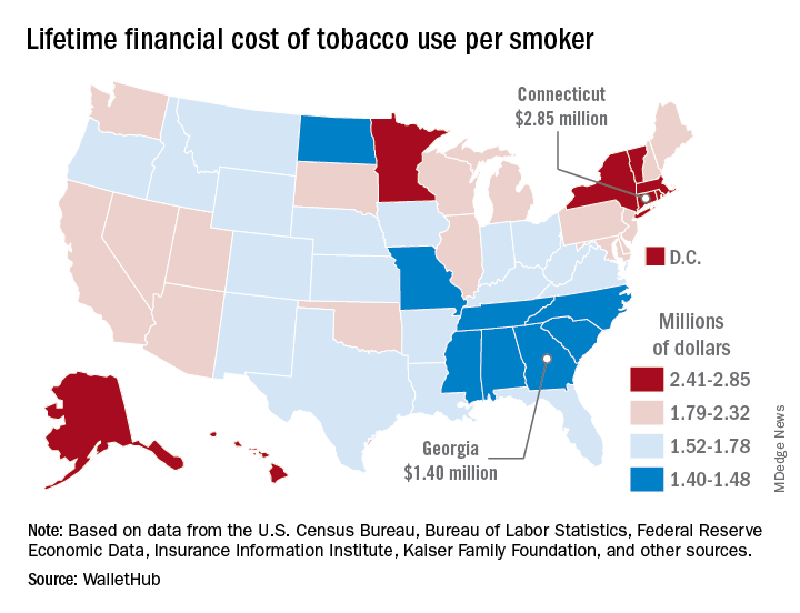 Lifetime financial cost of tobacco use per smoker