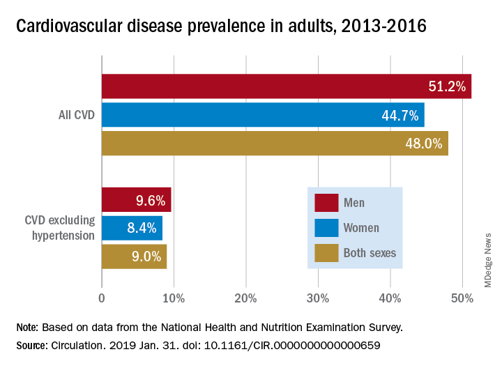 Cardiovascular disease prevalence in adults, 2013-2016