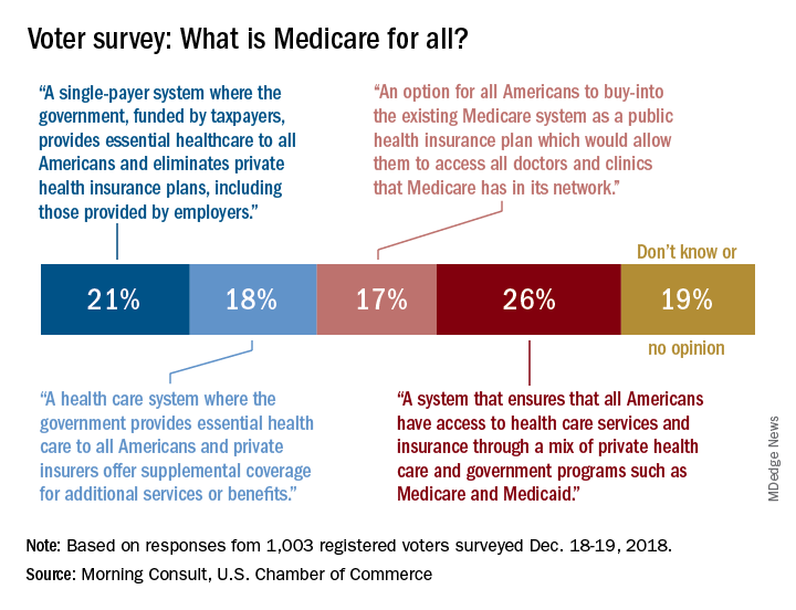 Voter survey: What is Medicare for all?