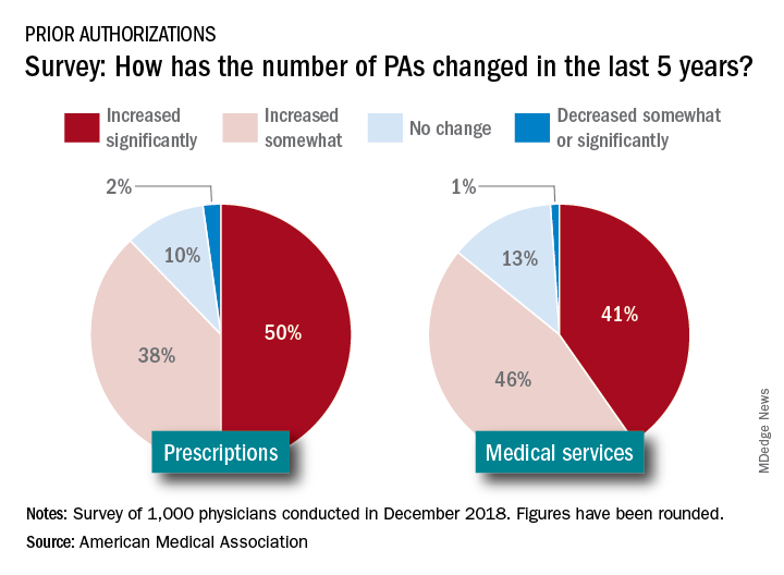 Survey: How has the number of PAs changed in the last 5 years?