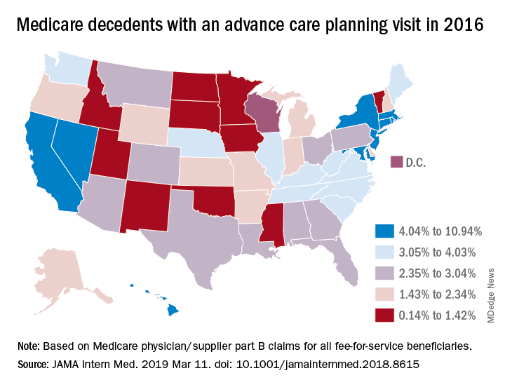 Medicare decedents with an advance care planning visit in 2016