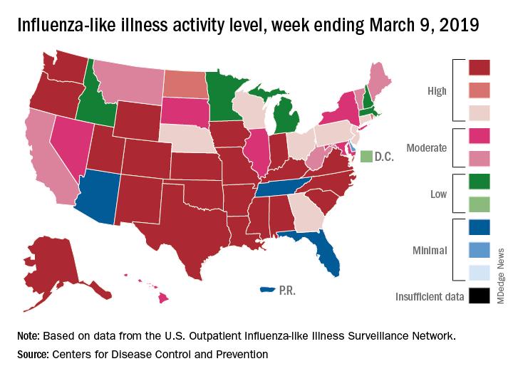 Influenza-like illness activity level, week ending March 9, 2019