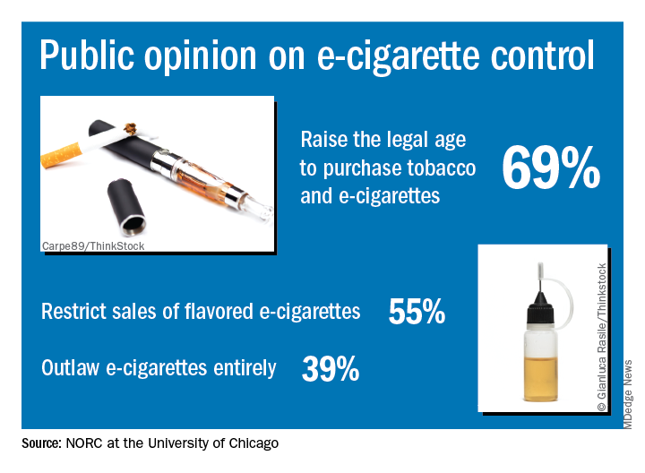 Visual abstract -- Support for FDA action on e-cigarettes