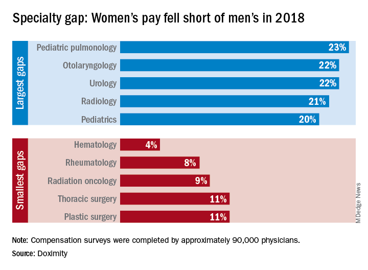 Wage gap by specialty: Women fell short of men in 2018