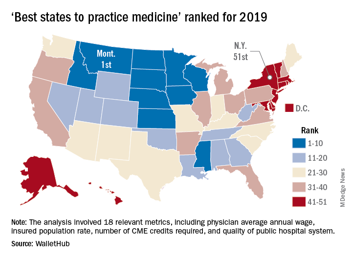 'Best states to practice medicine' ranked for 2019