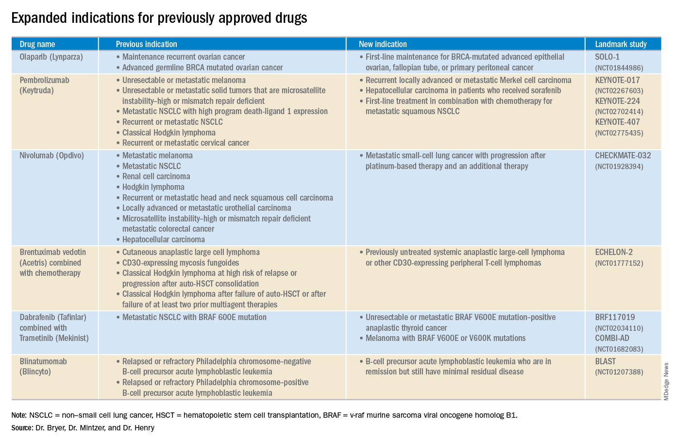 Expanded indications for previously approved drugs