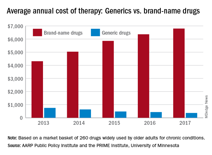 Average annual cost of therapy: Generics vs. brand-name drugs