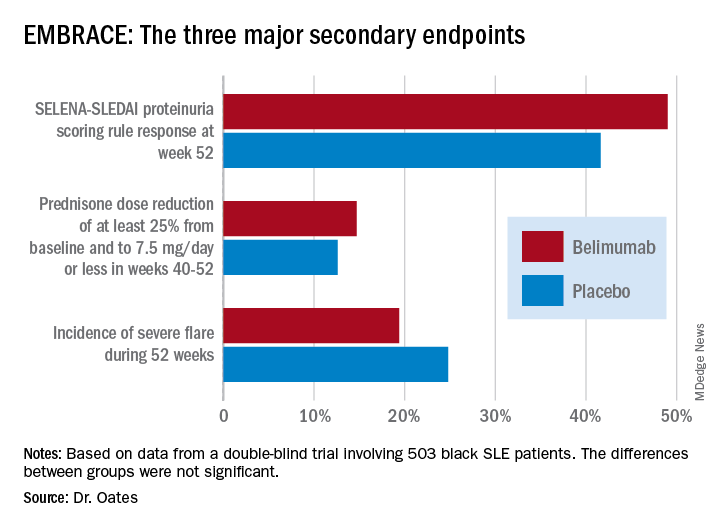 EMBRACE: The three major secondary endpoints