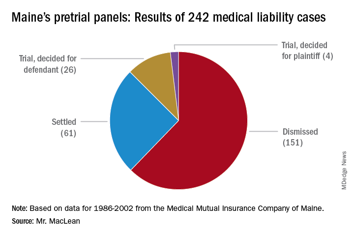 Maine's pretrial panels; Results of 242 medical liability cases