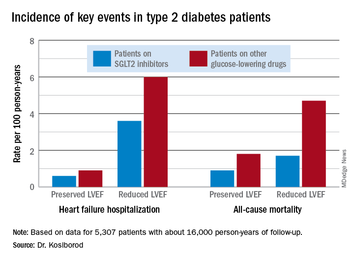 Incidence of key events in type 2 diabetes patients