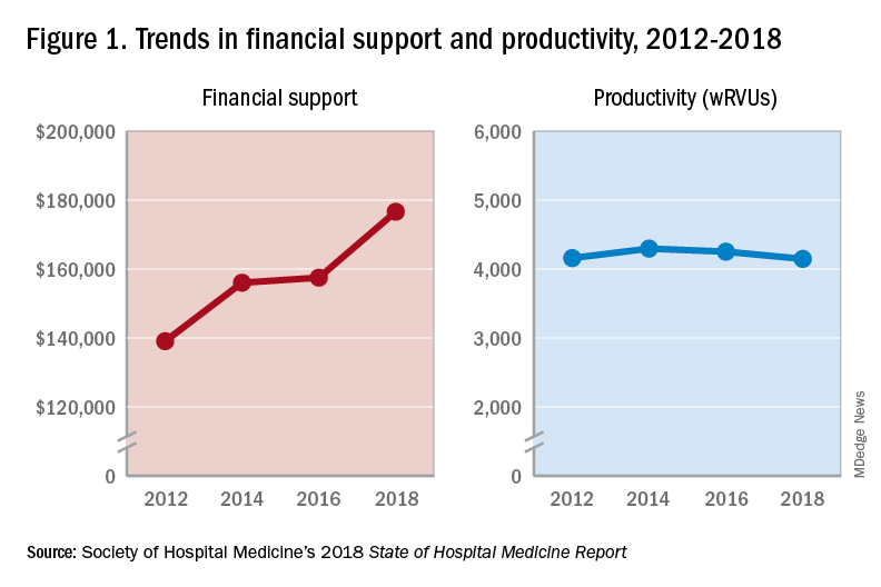 Trends in financial support and productivity, 2012-2018