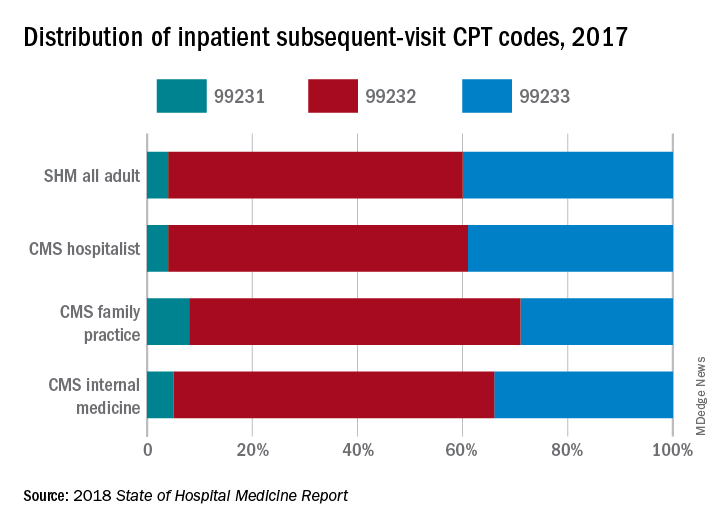 Distribution of inpatient subsequent-visit CPT codes, 2017