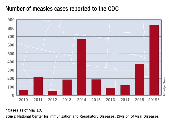 Number of measles cases reported to the CDC