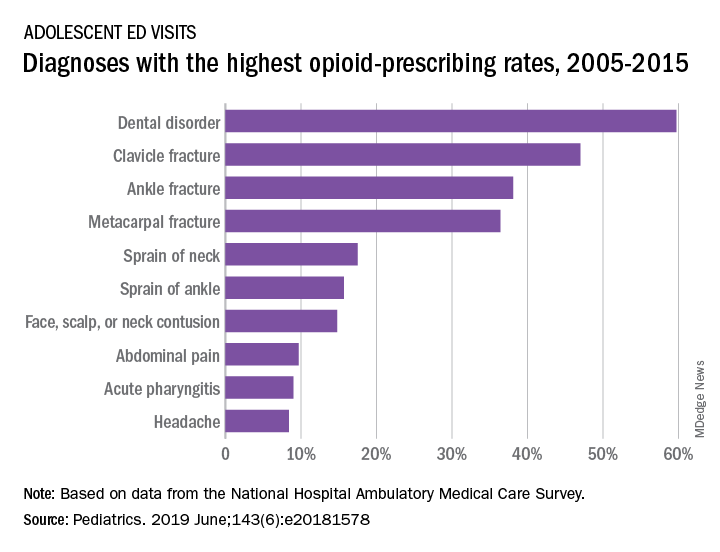 Diagnoses with the highest opioid-prescribing rates, 2005-2015