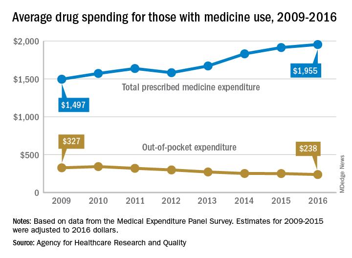 Average drug spending for those with medicine use, 2009-2016