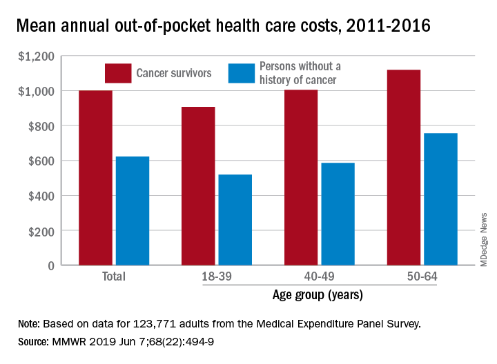 Mean annual out-of-pocket health care costs, 2011-2016