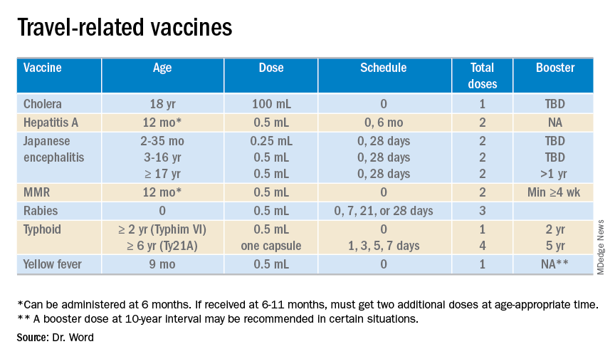 Travel-related vaccines