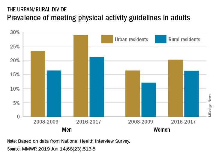 Prevalence of meeting physical activity guidelines in adults