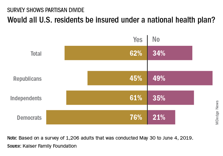 Would all U.S. residents be insured under a national health plan?