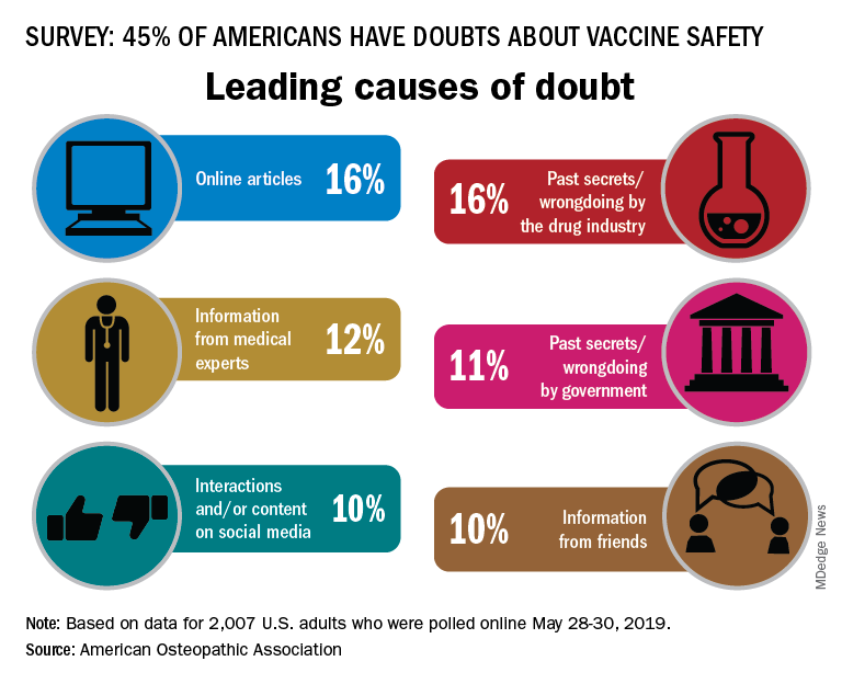 Leading causes of doubt (vaccine safety)