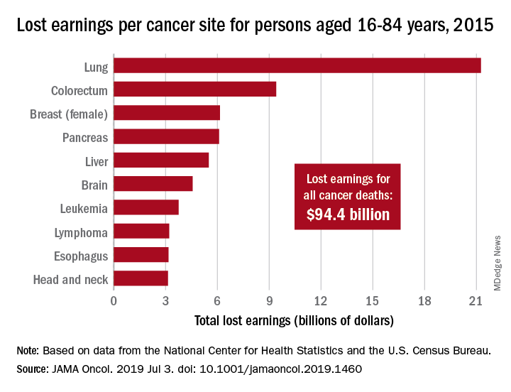 Lost earnings per cancer site for persons aged 16-84 years, 2015
