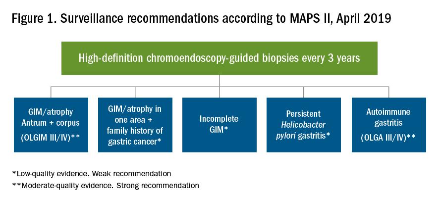 Figure 1. Surveillance recommendations according to MAPS II, April 2019