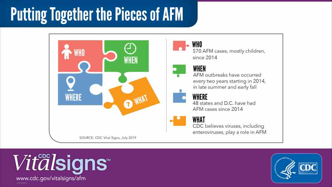 AFM graphic from CDC