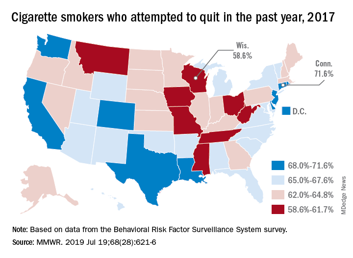 Cigarette smokers who attempted to quit in the past year, 2017