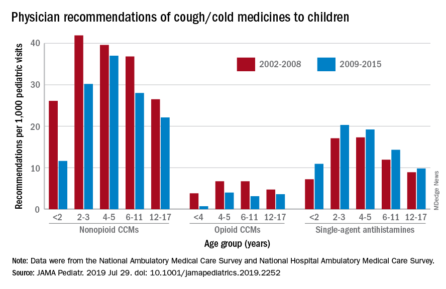 Physician recommendations of cough/cold medicines to children