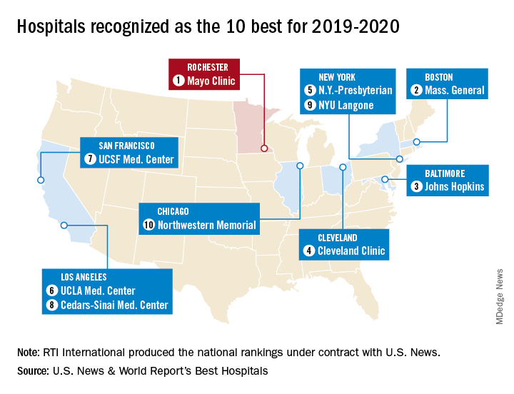 Hospitals recognized as the 10 best for 2019-2020